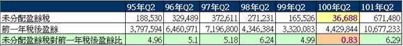 可成(2474) 未分配盈餘稅對前一年稅後淨利比表