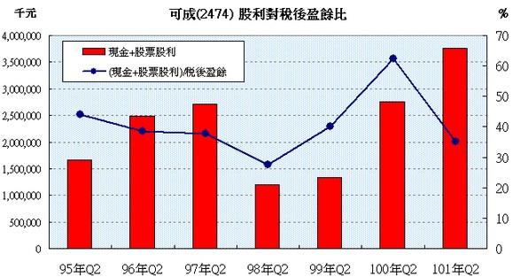 可成(2474) 股利對稅後盈餘比