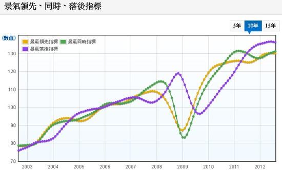 景氣領先指標,景氣同時指標,景氣落後指標走勢圖