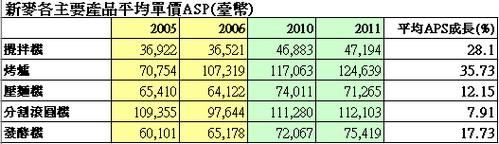 新麥(1580)主要產品平均單價(ASP)