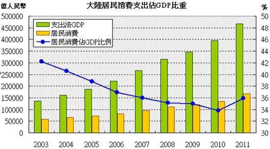 中國居民支出佔GDP比重走勢圖