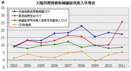 大陸民間消費和城鎮居民收入年增長