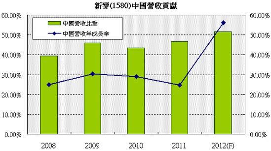 新麥(1580)中國營收比重走勢圖