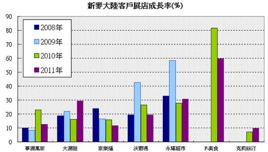 新麥(1580)中國顧客店家成長率