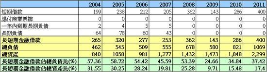 新麥1580長短期金融負債相關走勢圖
