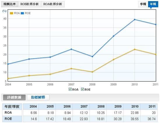 新麥(1580)股東權益報酬率(ROE)走勢圖