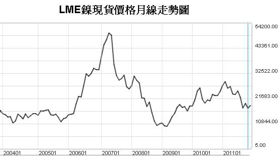 LME鎳現貨價格走勢圖