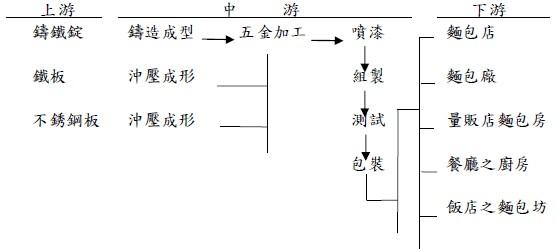 新麥(1580)產業鏈