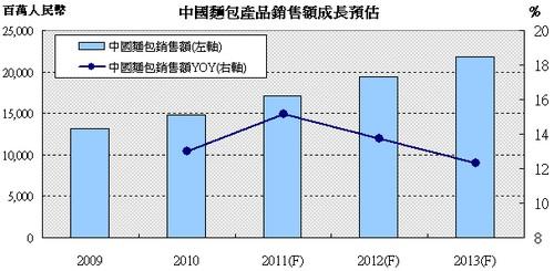 中國麵包銷售額成長走勢圖