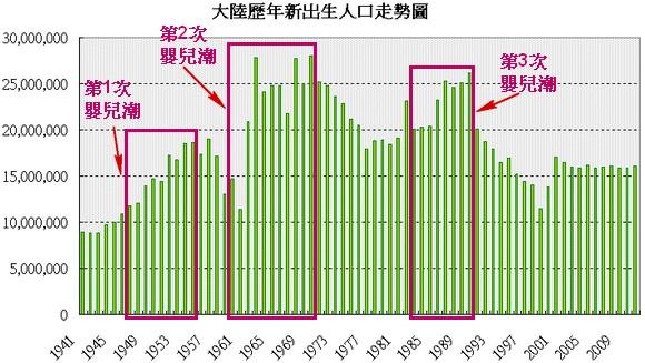 中國歷年新出生人口