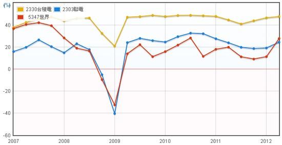 台積電(2300),聯電(2303),世界(5347)毛利率比較圖