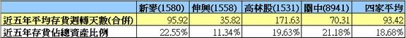 1580(新麥)存貨周轉天數同業比較