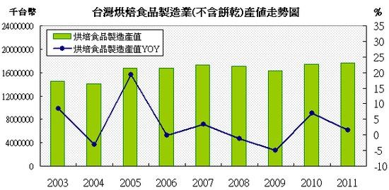 台灣烘焙食品銷售值走勢圖