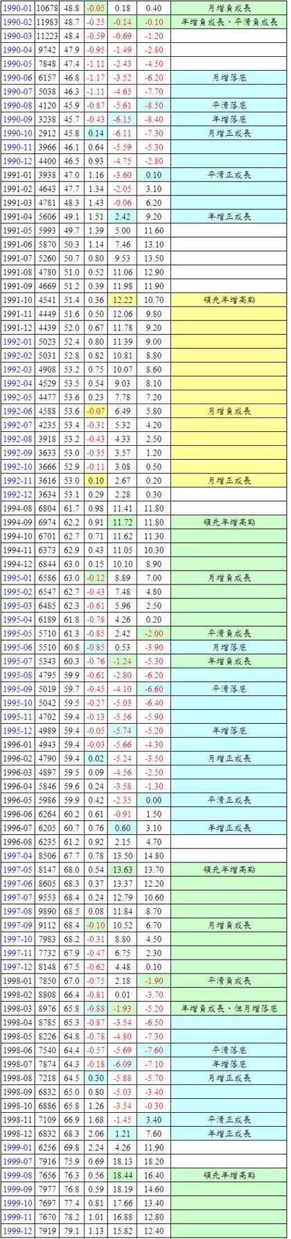 景氣領先指標與台股指數(1990~1992)
