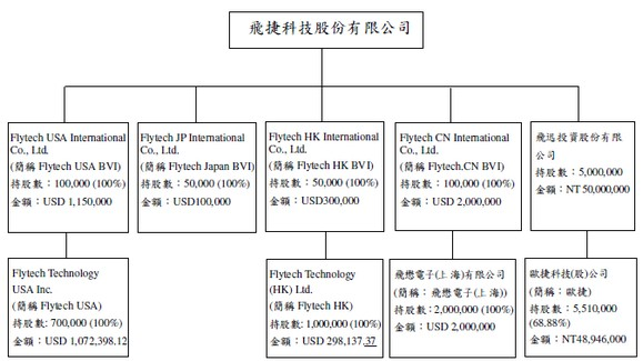 飛捷(6206)轉投資結構圖
