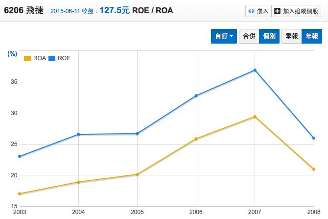 6206 飛捷 2003~2008 ROE,ROA