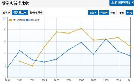 飛捷(6106)和振樺電(8114)營業利益率比較
