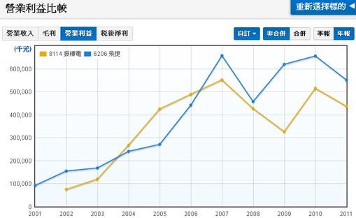 飛捷(6106)和振樺電(8114)營業利益比較