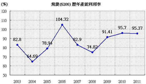 飛捷(6206)歷年產能利用率走勢圖