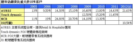 飛捷(6206)歷年銷貨比重大於10%客戶