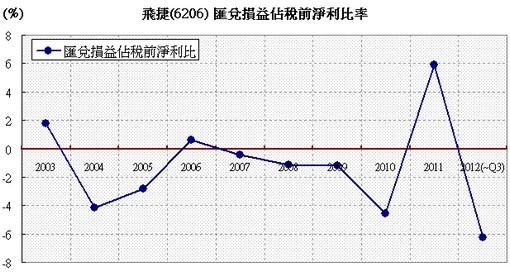 飛捷(6206)匯兌損益對稅前淨利比率走勢圖