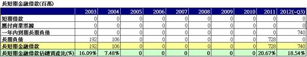 飛捷(6206) 長短期金融負債佔總資產比表格