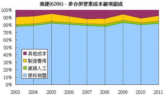 飛捷(6206) 營業成本細項組成走勢圖