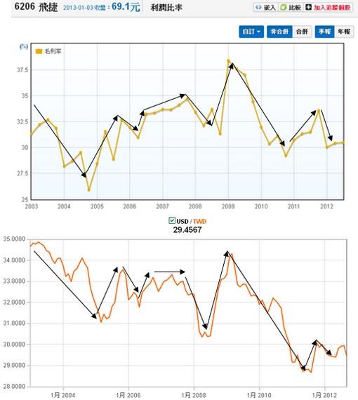 飛捷(6206)毛利率對照匯率波動走勢圖
