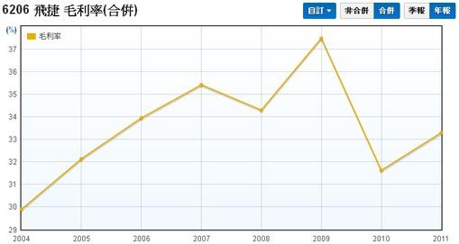 飛捷(6206)合併毛利率走勢圖