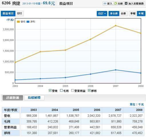 飛捷(6206) 2003~2008年營收和淨利走勢圖