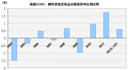轉投資飛蕊收益佔飛捷稅前淨利走勢圖