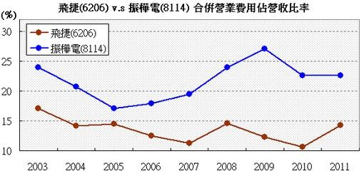 振樺電(8114) v.s 飛捷(6206) 營業費用率走勢圖