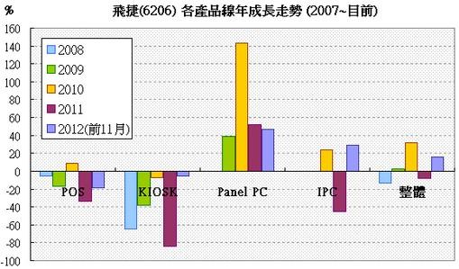 飛捷(6206) 各產品線年成長走勢