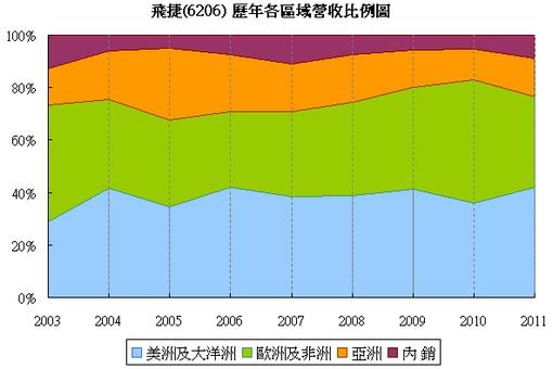 飛捷(6206)各區域營收比例走勢圖
