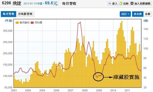 飛捷(6206) 股價和庫藏股實施對照圖