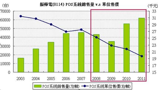 振樺電(8114)POS系統銷售量 v.s 單位售價