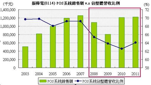 振樺電(8114) POS系統產品銷售 v.s 佔整體營收比例走勢圖