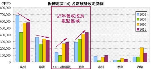 振樺電(8114) 區域營收走勢圖