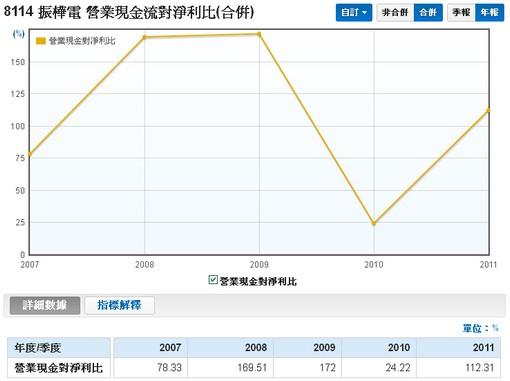 振樺電(8114)營業現金流對淨利比走勢圖