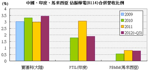 振樺電(8114) 新興市場營收表現