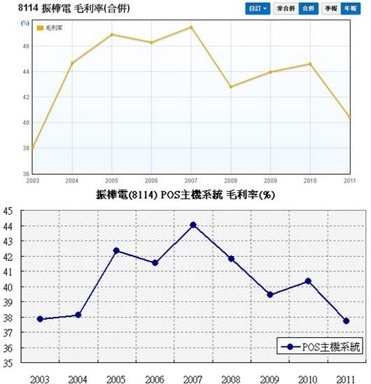 振樺電(8114)合併毛利率走勢圖