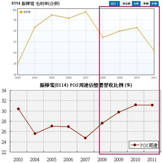 振樺電(8114)毛利率 v.s 周邊佔營收比例