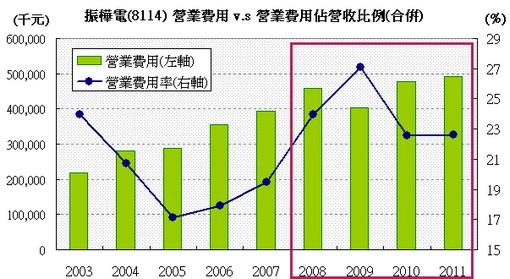 振樺電(8114)營業費用佔營收比例走勢圖(合併)