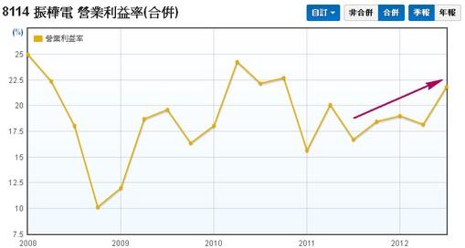 振樺電(8114) 合併營業利益率走勢圖