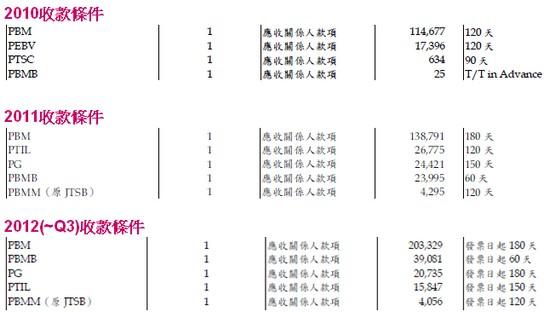 振樺電(8114)收款天數規則
