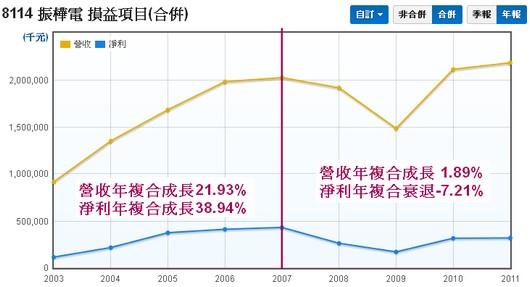 振樺電(8114) 合併營收和淨利走勢圖