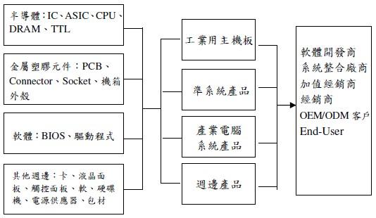 POS產業鏈圖