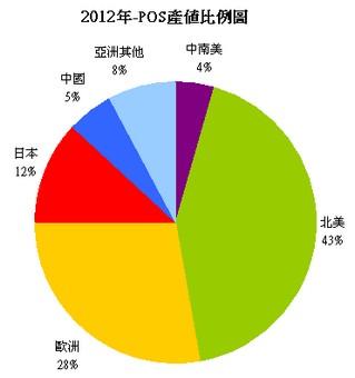 2012年POSt整體產值分佈比例圖
