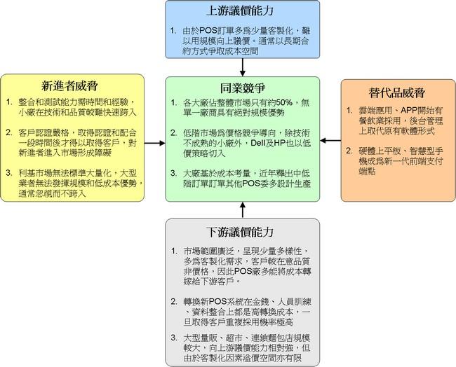 POS產業五力分析