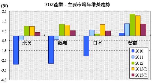 POS產業主要市場成長趨勢圖